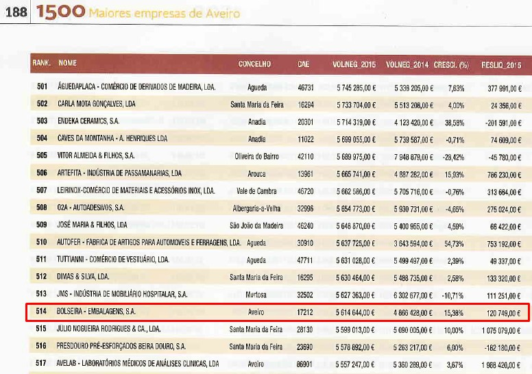 Bolseira in 1500 biggest companies of Aveiro